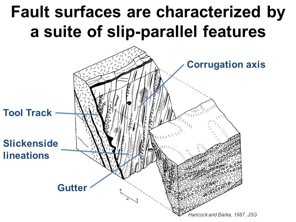 Fault surfaces are characterized by a suite of slip-parallel features Hancock and Barka, 1987, JSG Corrugation axis Gutter Tool Track Slickenside lineations