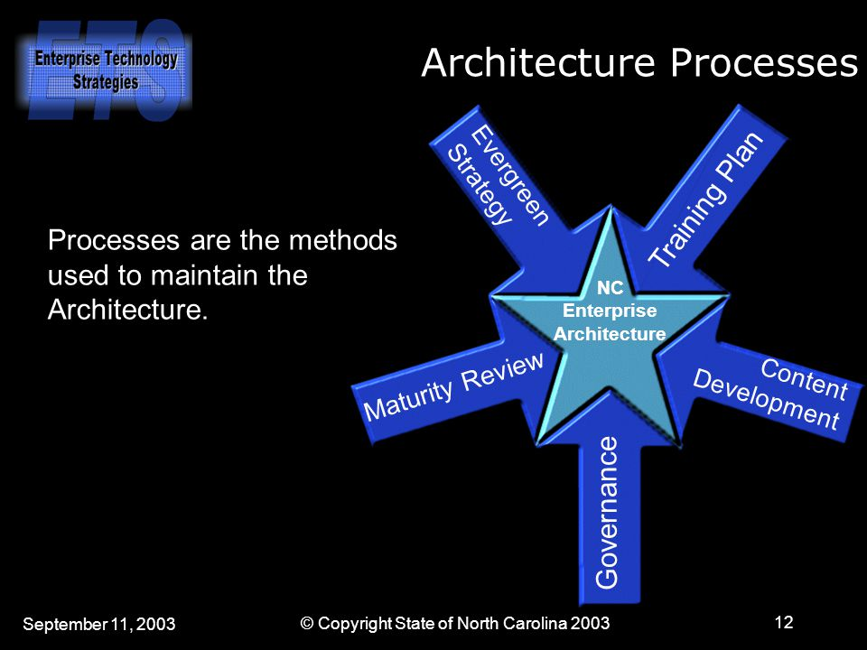 September 11, 2003 © Copyright State of North Carolina 2003 12 NC Enterprise Architecture Maturity Review Evergreen Strategy Training Plan Content Development Governance Architecture Processes Processes are the methods used to maintain the Architecture.