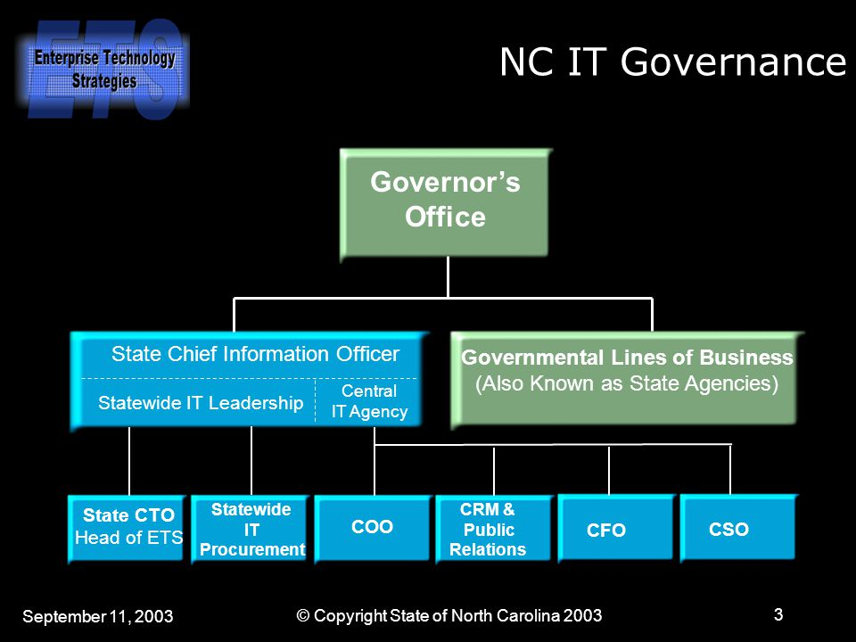 September 11, 2003 © Copyright State of North Carolina 2003 3 Governor's Office Governmental Lines of Business (Also Known as State Agencies) State CTO Head of ETS COO CFO CSO CRM & Public Relations State Chief Information Officer Statewide IT Procurement Statewide IT Leadership Central IT Agency NC IT Governance