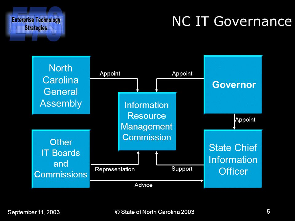 September 11, 2003 © State of North Carolina 2003 5 NC IT Governance Governor State Chief Information Officer Information Resource Management Commission Other IT Boards and Commissions North Carolina General Assembly Appoint Representation Support Advice Appoint