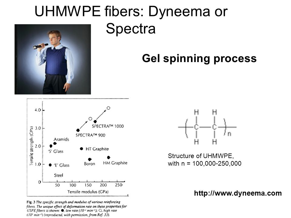 UHMWPE fibers: Dyneema or Spectra http://www.dyneema.com Gel spinning process Structure of UHMWPE, with n = 100,000-250,000