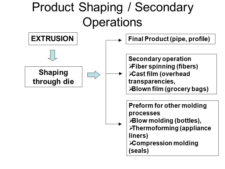 Product Shaping / Secondary Operations EXTRUSION Shaping through die Final Product (pipe, profile) Preform for other molding processes  Blow molding (bottles),  Thermoforming (appliance liners)  Compression molding (seals) Secondary operation  Fiber spinning (fibers)  Cast film (overhead transparencies,  Blown film (grocery bags)