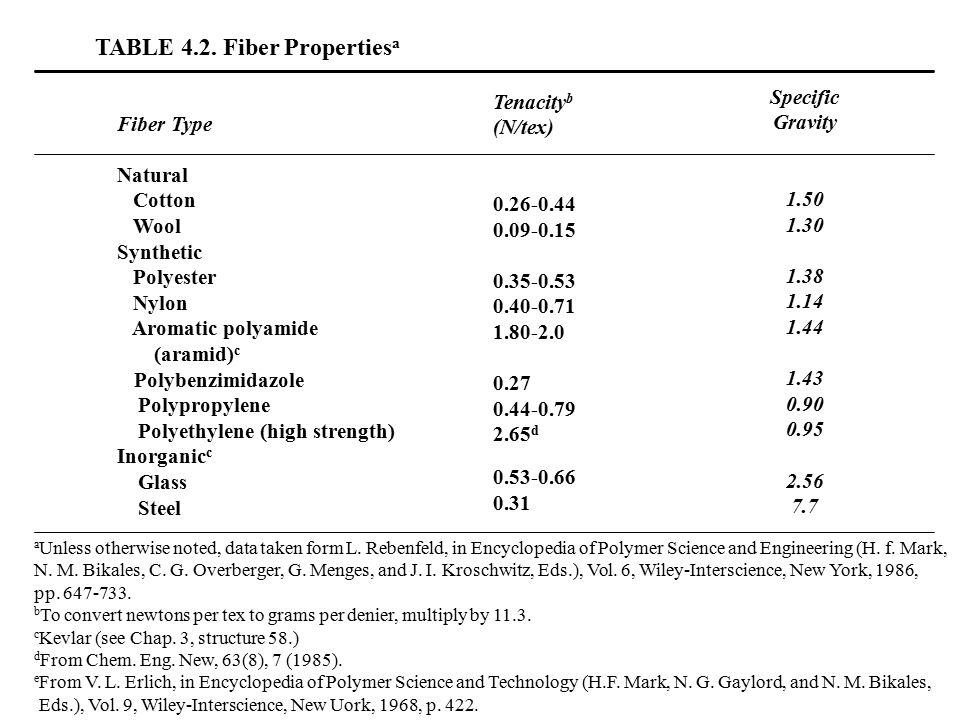 TABLE 4.2. Fiber Properties a Fiber Type Natural Cotton Wool Synthetic Polyester Nylon Aromatic polyamide (aramid) c Polybenzimidazole Polypropylene P