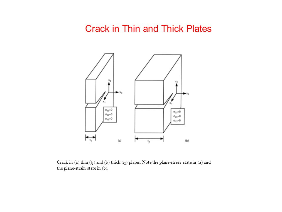 Crack in Thin and Thick Plates Crack in (a) thin (t 1 ) and (b) thick (t 2 ) plates.