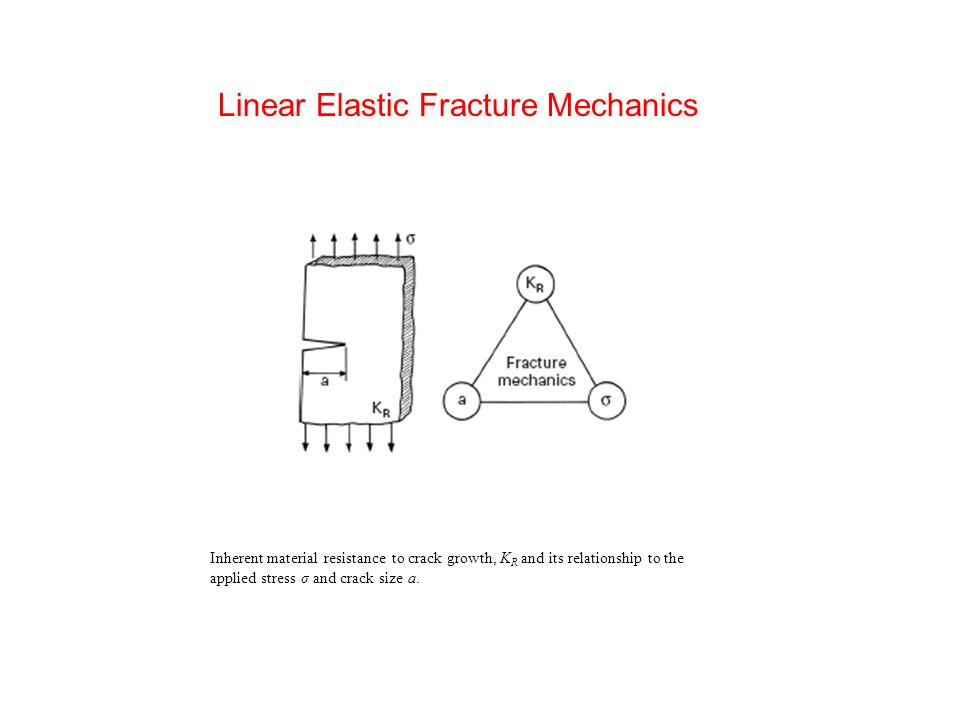 Linear Elastic Fracture Mechanics Inherent material resistance to crack growth, K R and its relationship to the applied stress σ and crack size a.