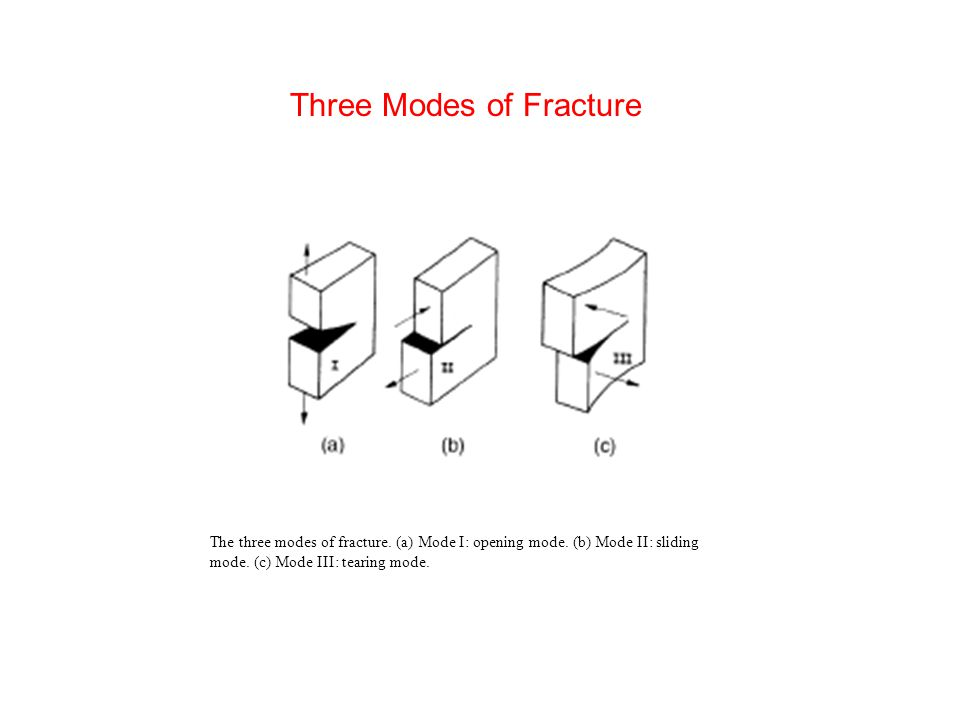 Three Modes of Fracture The three modes of fracture.