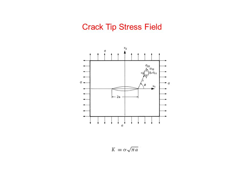 Crack Tip Stress Field