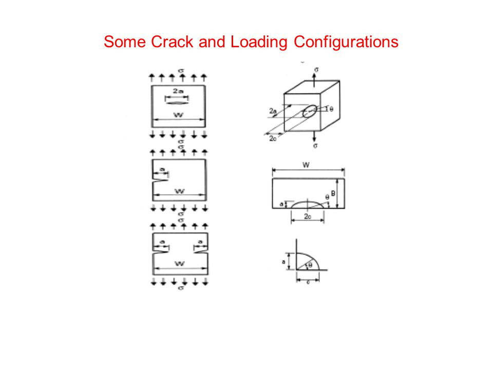 Some Crack and Loading Configurations