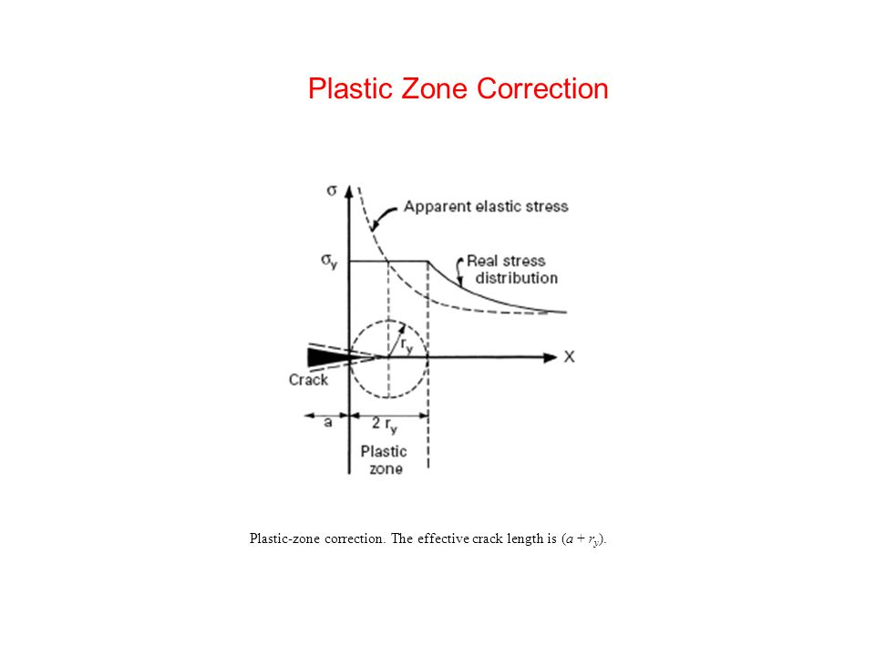 Plastic Zone Correction Plastic-zone correction. The effective crack length is (a + r y ).