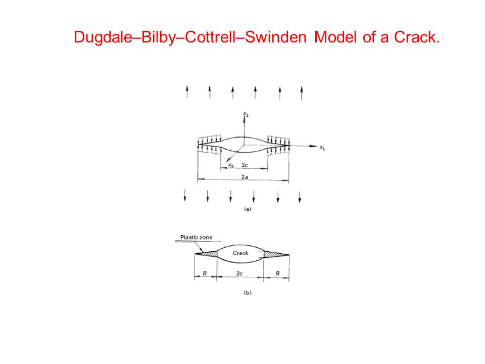 Dugdale–Bilby–Cottrell–Swinden Model of a Crack.