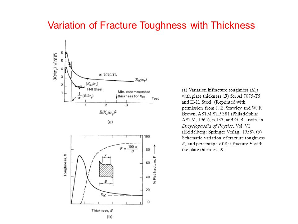 Variation of Fracture Toughness with Thickness (a) Variation infracture toughness (K c ) with plate thickness (B) for Al 7075-T6 and H-11 Steel.
