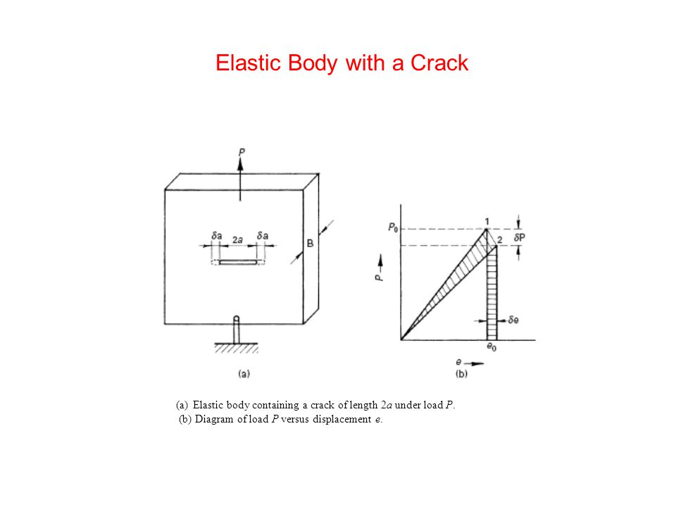 Elastic Body with a Crack (a)Elastic body containing a crack of length 2a under load P.