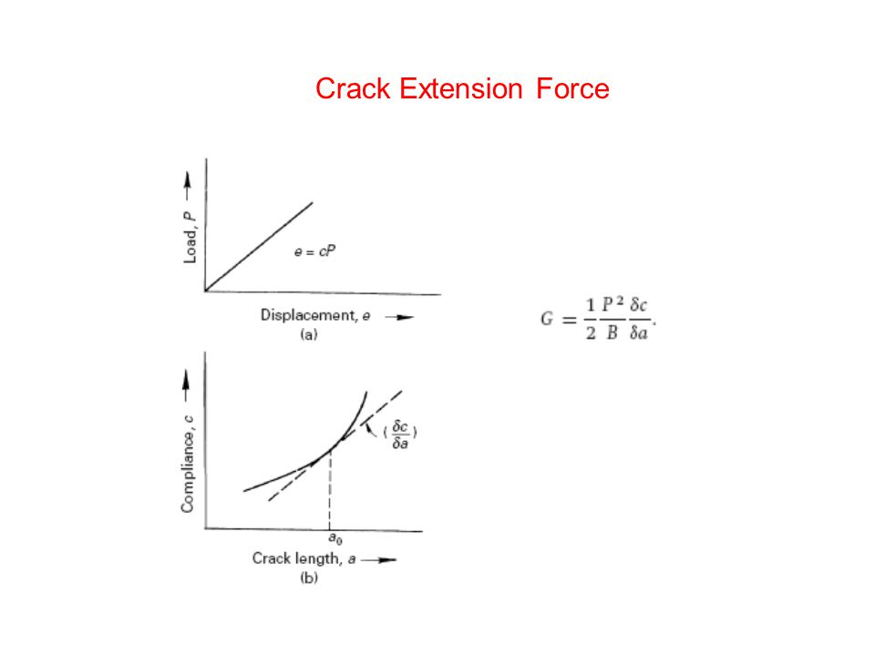 Crack Extension Force