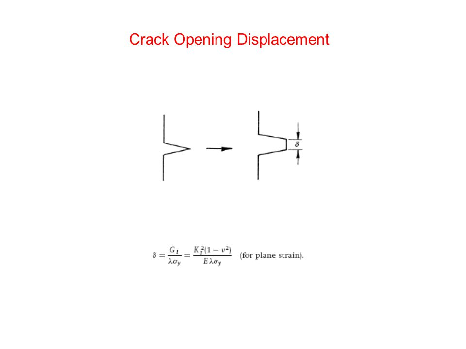 Crack Opening Displacement