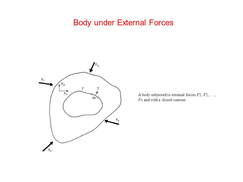A body subjected to external forces F1, F2,..., Fn and with a closed contour.