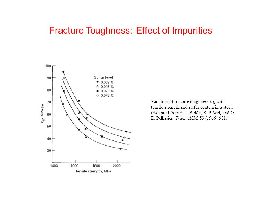 Variation of fracture toughness K Ic with tensile strength and sulfur content in a steel.