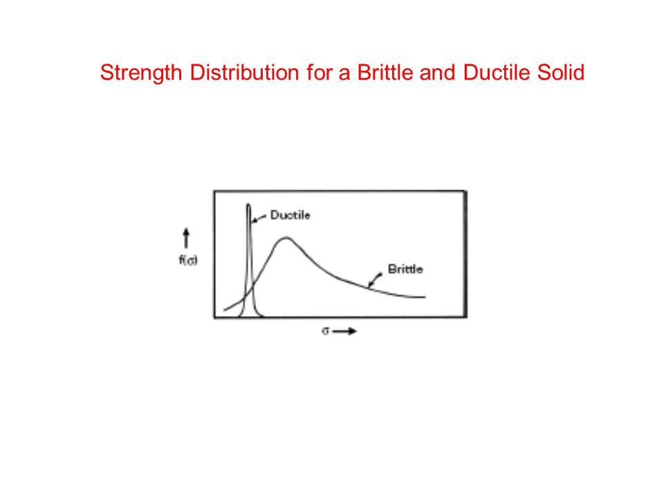 Strength Distribution for a Brittle and Ductile Solid