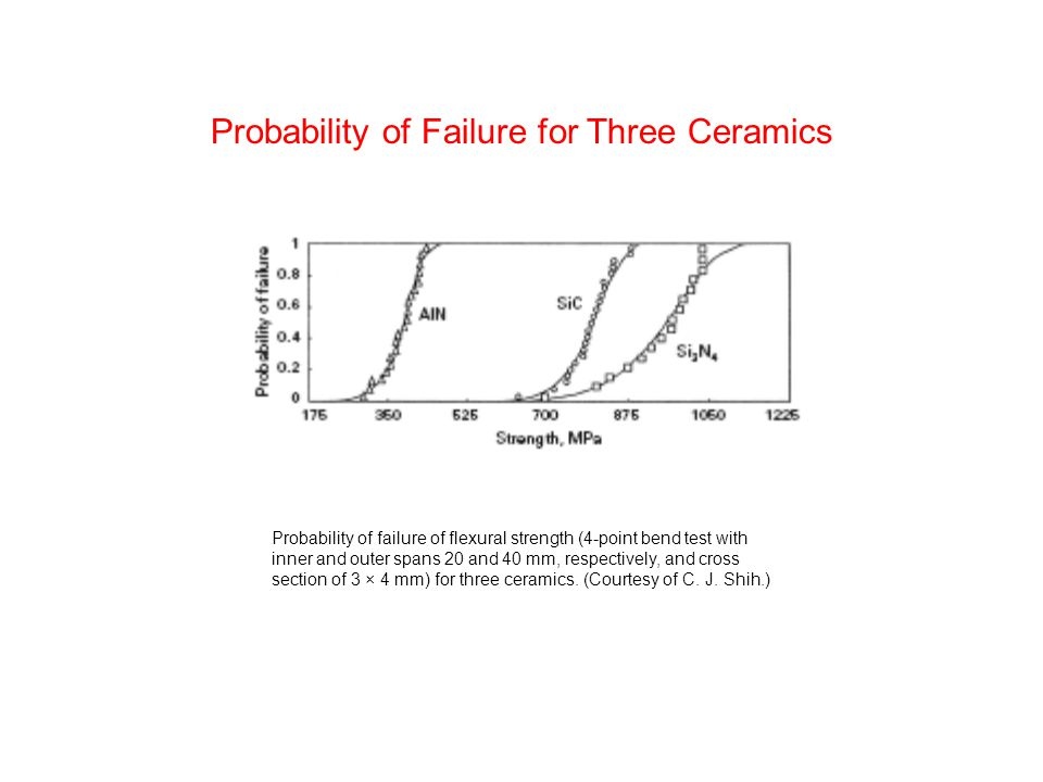 Probability of Failure for Three Ceramics Probability of failure of flexural strength (4-point bend test with inner and outer spans 20 and 40 mm, respectively, and cross section of 3 × 4 mm) for three ceramics.