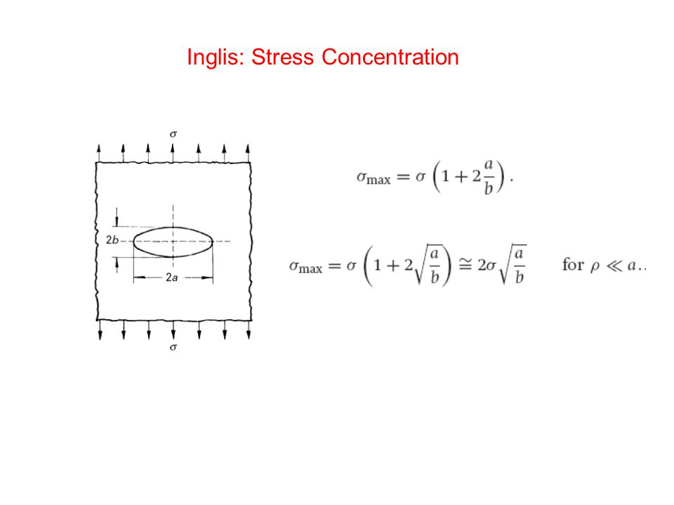 Inglis: Stress Concentration