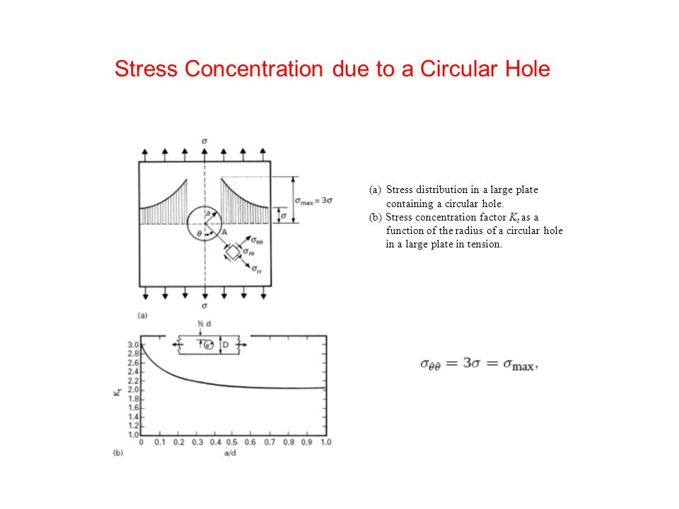 Stress concentration at an elliptical hole for a = 3b.