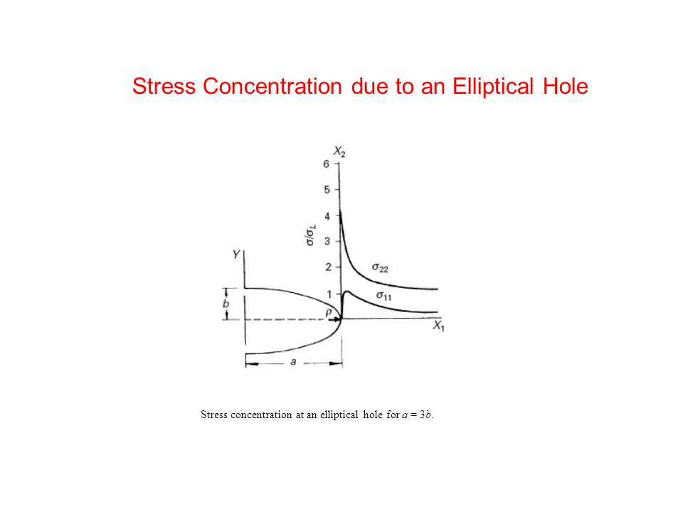 R Curves for Brittle and Ductile Material