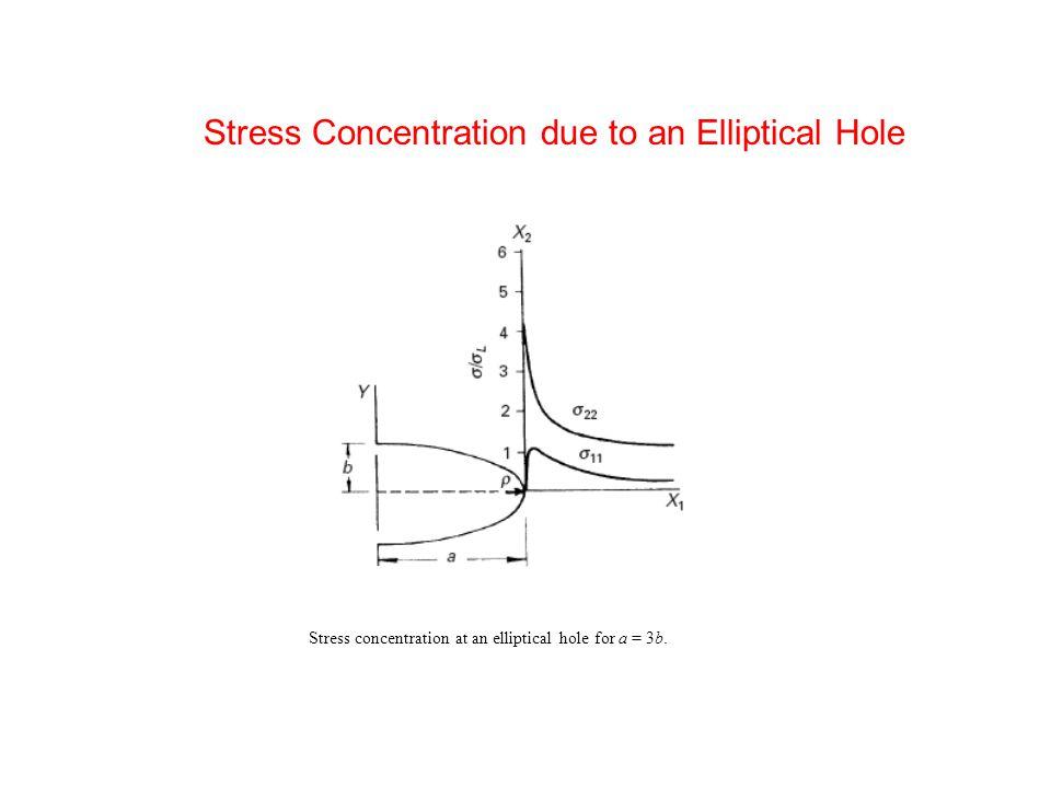 Dugdale–Bilby–Cottrell–Swinden Model of a Crack.