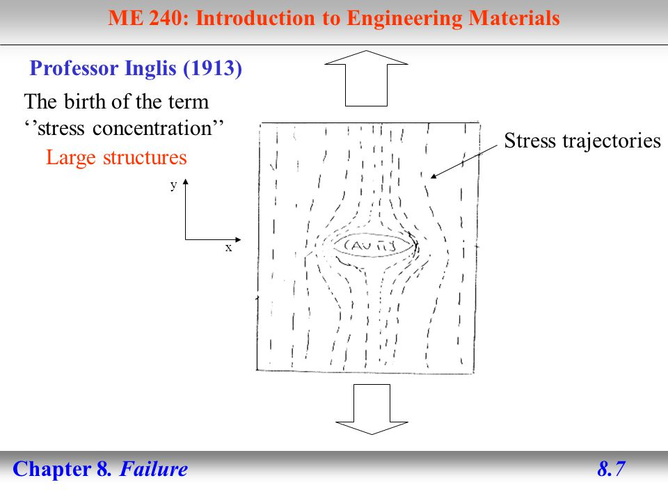 ME 240: Introduction to Engineering Materials Chapter 8. Failure 8.18