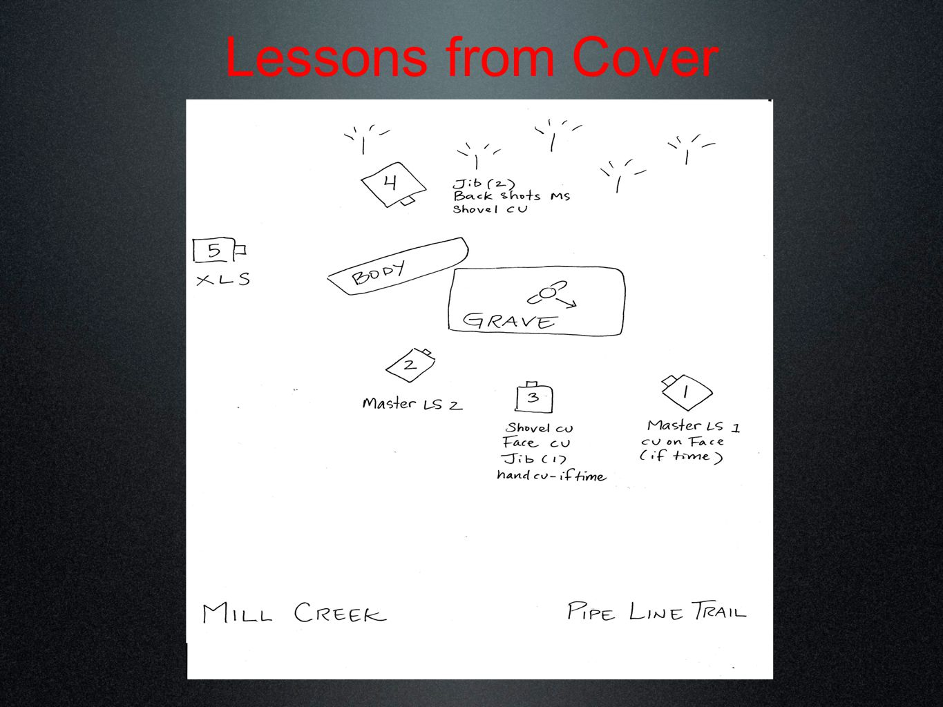 Lessons from Cover