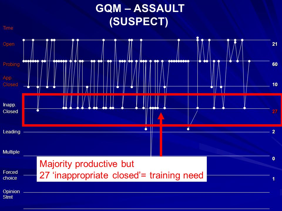 GQM – ASSAULT (SUSPECT) OpenProbingApp.ClosedInapp.ClosedLeadingMultiple Forced choice Opinion Stmt 21601027201 Time Majority productive but 27 'inappropriate closed'= training need
