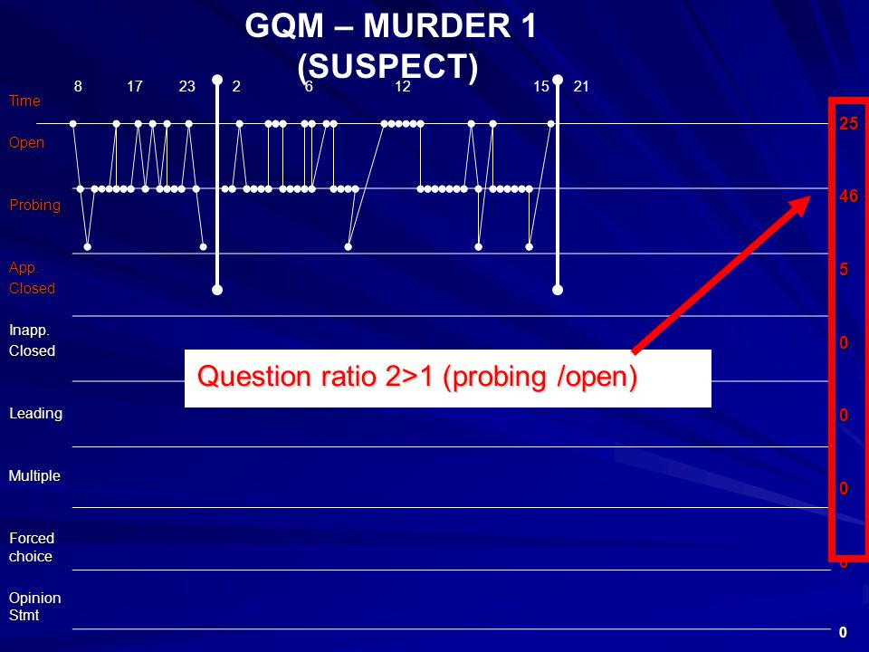 GQM – MURDER 1 (SUSPECT)TimeOpenProbingApp.ClosedInapp.ClosedLeadingMultiple Forced choice Opinion Stmt 2546500000 8 17 23 2 6 12 15 21 Question ratio 2>1 (probing /open)