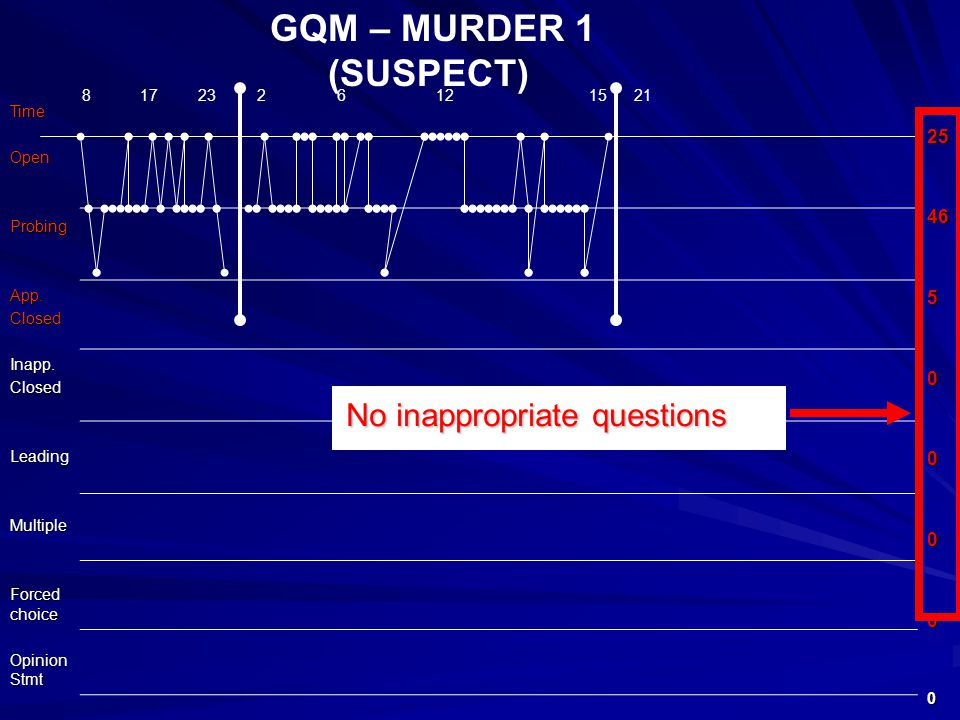 GQM – MURDER 1 (SUSPECT)TimeOpenProbingApp.ClosedInapp.ClosedLeadingMultiple Forced choice Opinion Stmt 2546500000 8 17 23 2 6 12 15 21 No inappropriate questions