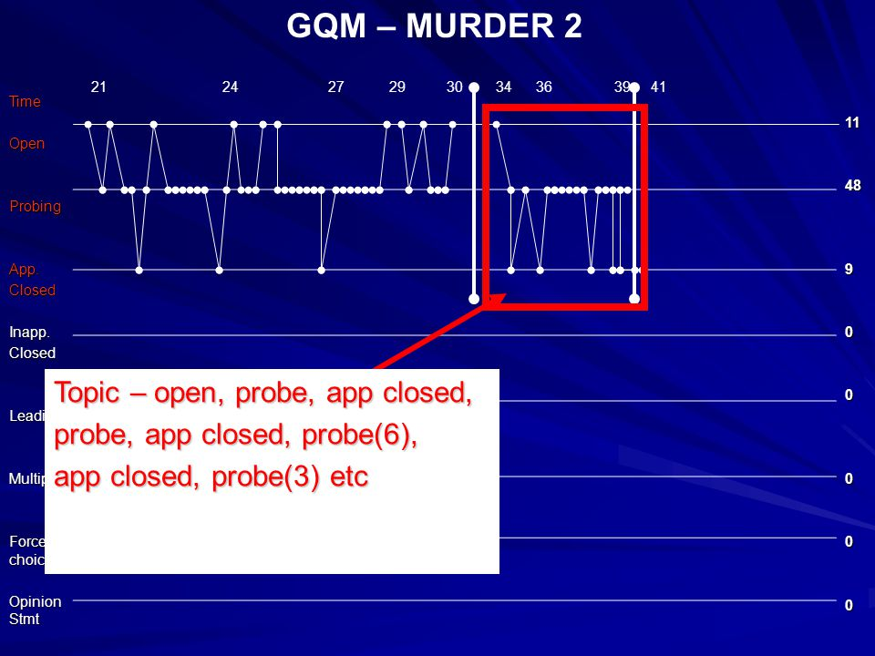 GQM – MURDER 2TimeOpenProbingApp.ClosedInapp.ClosedLeadingMultiple Forced choice Opinion Stmt 1148900000 21 24 27 29 30 34 36 39 41 Topic – open, probe, app closed, probe, app closed, probe(6), app closed, probe(3) etc