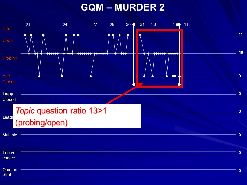 GQM – MURDER 2TimeOpenProbingApp.ClosedInapp.ClosedLeadingMultiple Forced choice Opinion Stmt 1148900000 21 24 27 29 30 34 36 39 41 Topic question ratio 13>1 (probing/open)