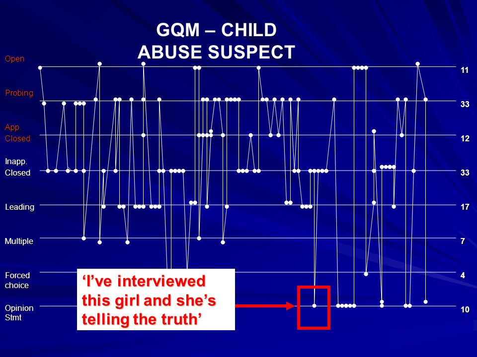 GQM – CHILD ABUSE SUSPECT OpenProbingApp.ClosedInapp.ClosedLeadingMultiple Forced choice Opinion Stmt 11331233177410 'I've interviewed this girl and she's telling the truth'