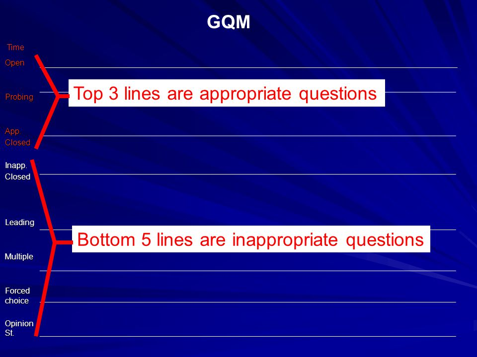 GQM OpenProbingApp.ClosedInapp.ClosedLeadingMultiple Forced choice Opinion St.