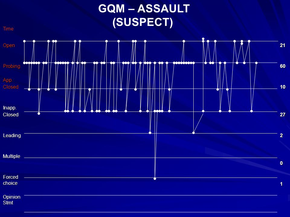 GQM – ASSAULT (SUSPECT) OpenProbingApp.ClosedInapp.ClosedLeadingMultiple Forced choice Opinion Stmt 21601027201 Time
