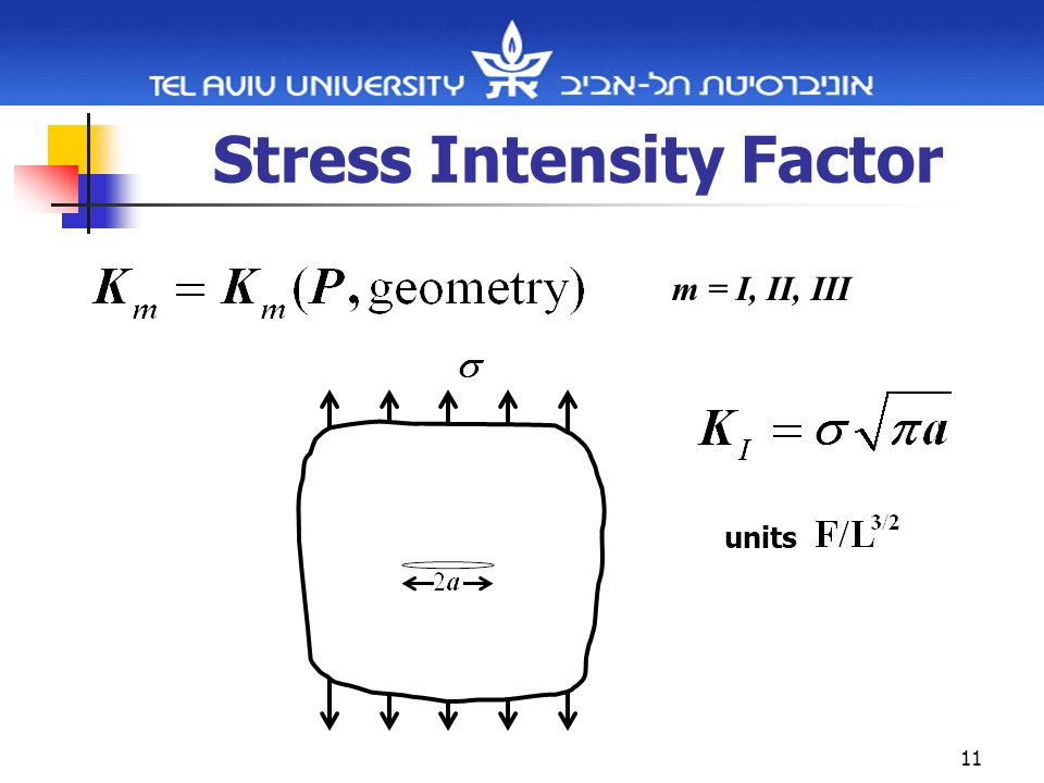 11 Stress Intensity Factor m = I, II, III units