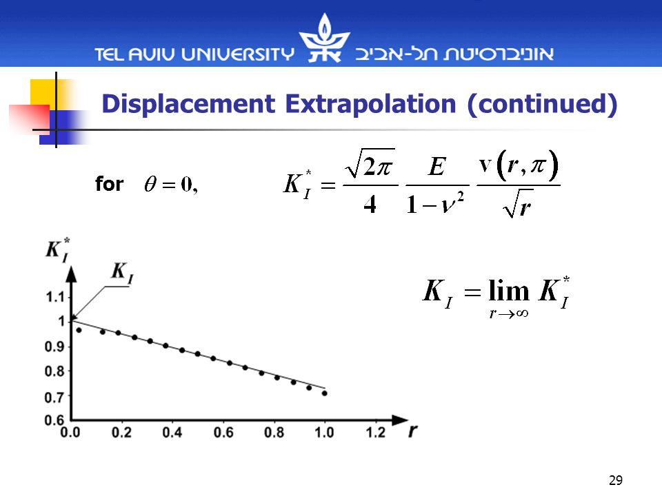 29 Displacement Extrapolation (continued) for