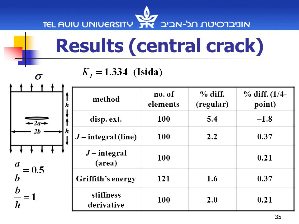 35 Results (central crack) % diff. (1/4- point) % diff.