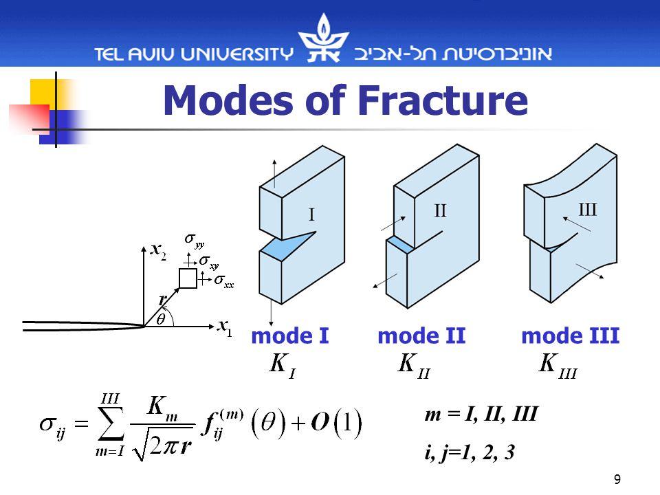 9 Modes of Fracture mode Imode IImode III m = I, II, III i, j=1, 2, 3