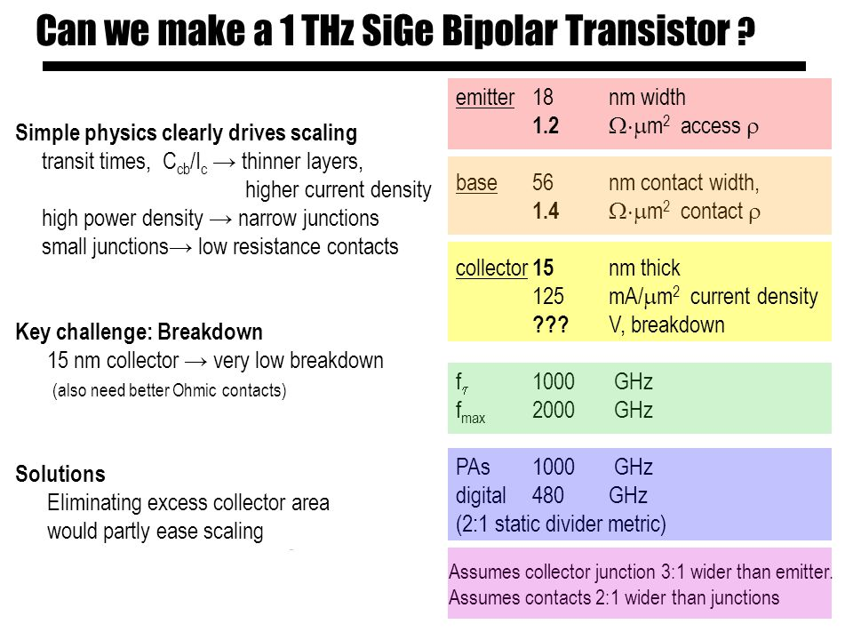 Can we make a 1 THz SiGe Bipolar Transistor .