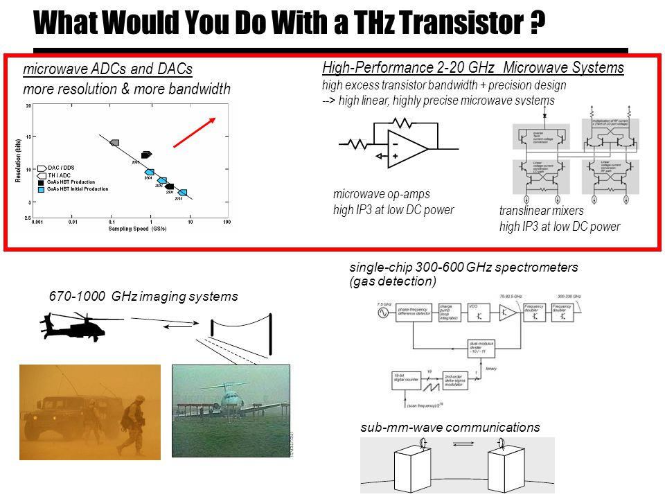 What Would You Do With a THz Transistor .