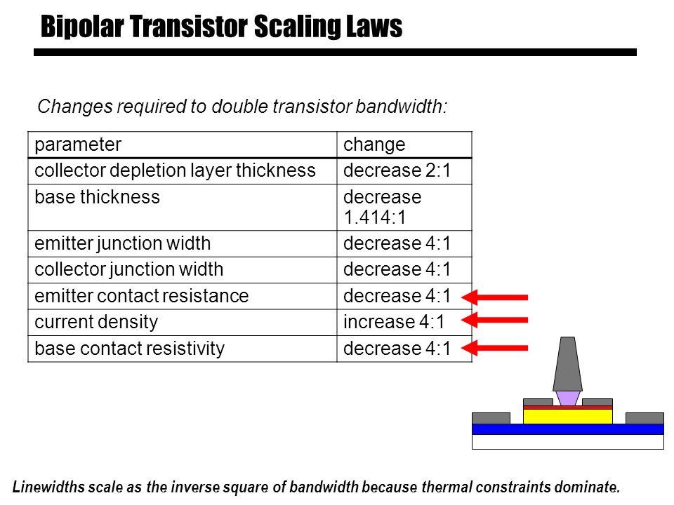 Bipolar Transistor Scaling Laws parameterchange collector depletion layer thicknessdecrease 2:1 base thicknessdecrease 1.414:1 emitter junction widthdecrease 4:1 collector junction widthdecrease 4:1 emitter contact resistancedecrease 4:1 current densityincrease 4:1 base contact resistivitydecrease 4:1 Changes required to double transistor bandwidth: Linewidths scale as the inverse square of bandwidth because thermal constraints dominate.