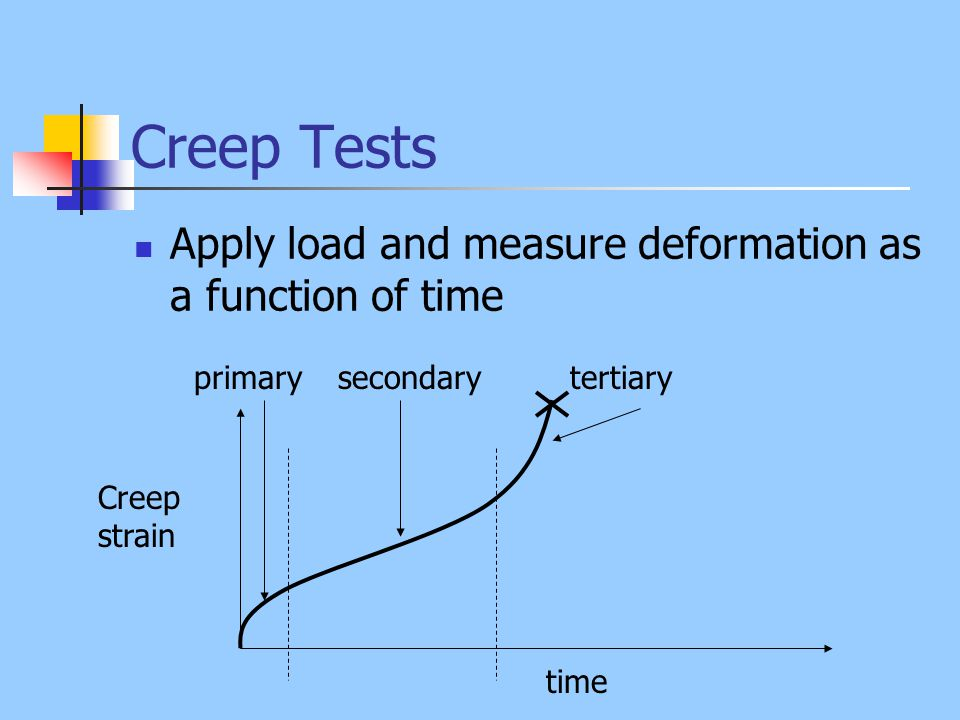 Creep Tests Apply load and measure deformation as a function of time time Creep strain primarysecondarytertiary