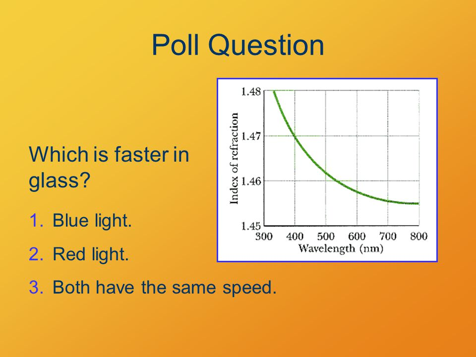 Poll Question Which is faster in glass 1.Blue light. 2.Red light. 3.Both have the same speed.
