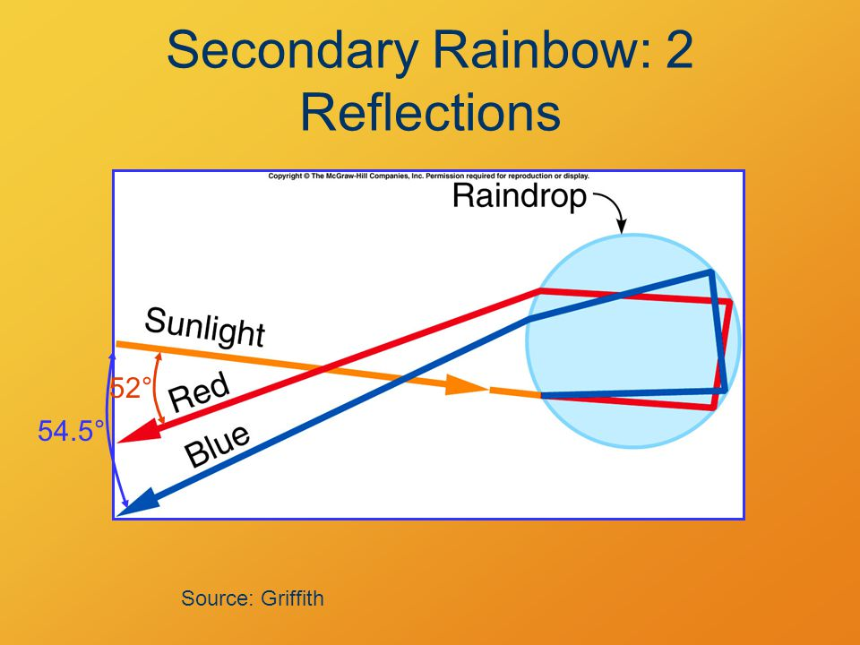 Secondary Rainbow: 2 Reflections Source: Griffith 54.5° 52°