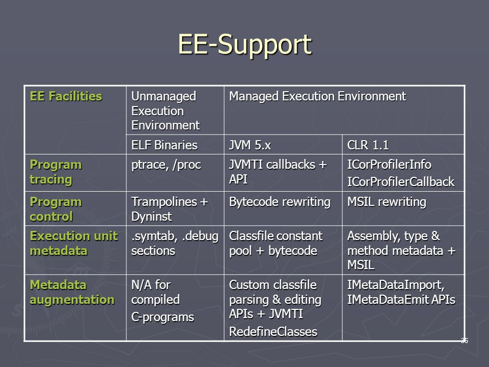 36 EE-Support EE Facilities Unmanaged Execution Environment Managed Execution Environment ELF Binaries JVM 5.x CLR 1.1 Program tracing ptrace, /proc JVMTI callbacks + API ICorProfilerInfoICorProfilerCallback Program control Trampolines + Dyninst Bytecode rewriting MSIL rewriting Execution unit metadata.symtab,.debug sections Classfile constant pool + bytecode Assembly, type & method metadata + MSIL Metadata augmentation N/A for compiled C-programs Custom classfile parsing & editing APIs + JVMTI RedefineClasses IMetaDataImport, IMetaDataEmit APIs