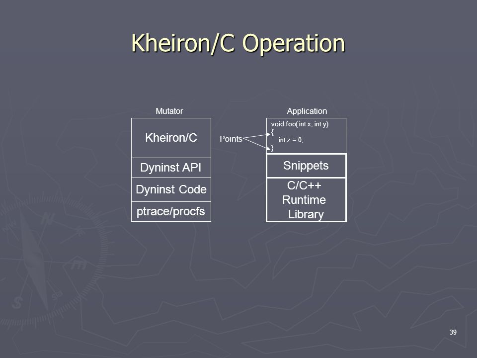 39 Kheiron/C Operation Kheiron/C Dyninst API Dyninst Code ptrace/procfs void foo( int x, int y) { int z = 0; } Snippets C/C++ Runtime Library Points ApplicationMutator