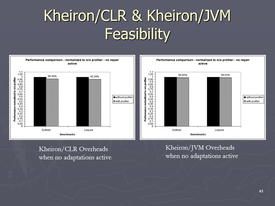 41 Kheiron/CLR & Kheiron/JVM Feasibility Kheiron/CLR Overheads when no adaptations active Kheiron/JVM Overheads when no adaptations active