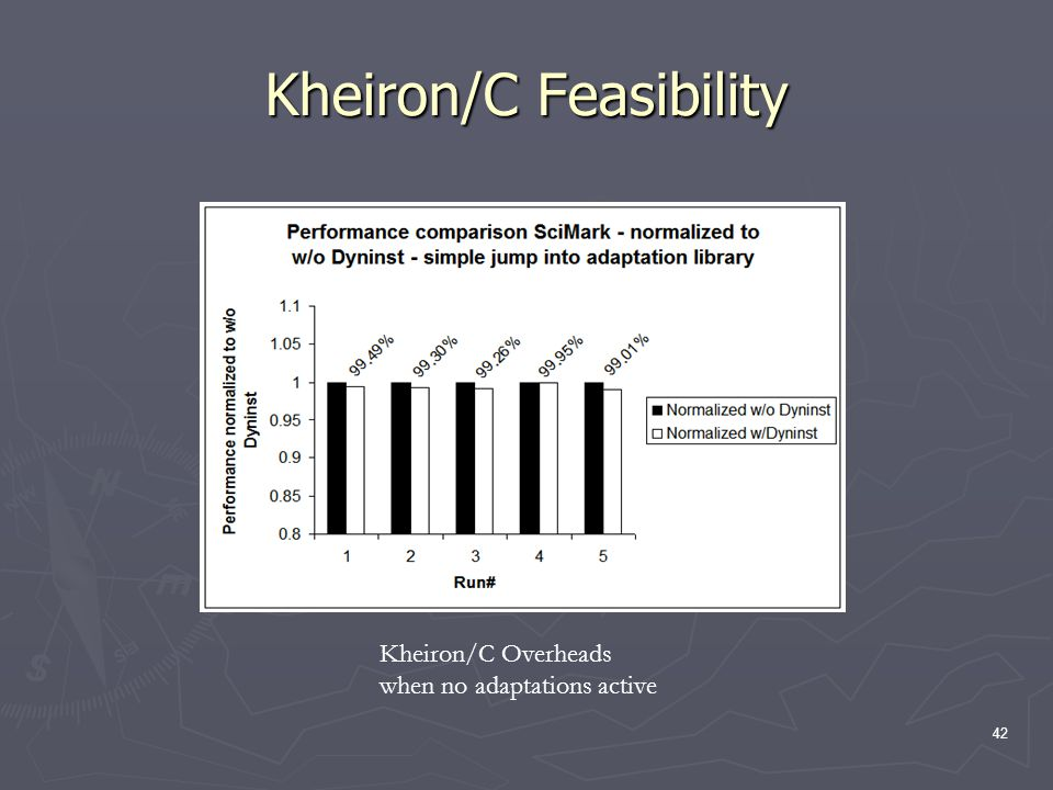 42 Kheiron/C Feasibility Kheiron/C Overheads when no adaptations active